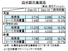 米農務省需給報告と四半期在庫報告