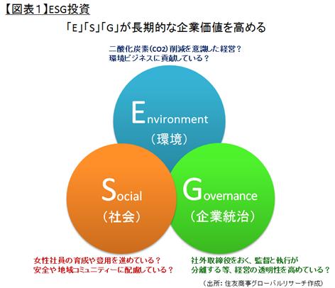 ESG & SDGs ~現代社会の投資への要請~