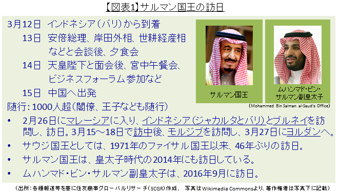 サウジアラビア・サルマン国王訪日の背景