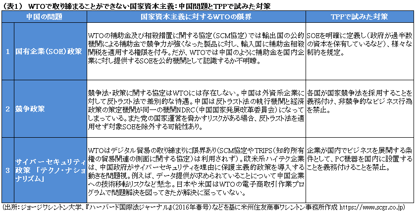 (表1) WTOで取り締まることができない国家資本主義:中国問題とTPPで試みた対策 (出所:ジョージワシントン大学、『ハーバード国際法ジャーナル』(2016年春号)などを基に米州住友商事ワシントン事務所作成 https://www.scgr.co.jp)