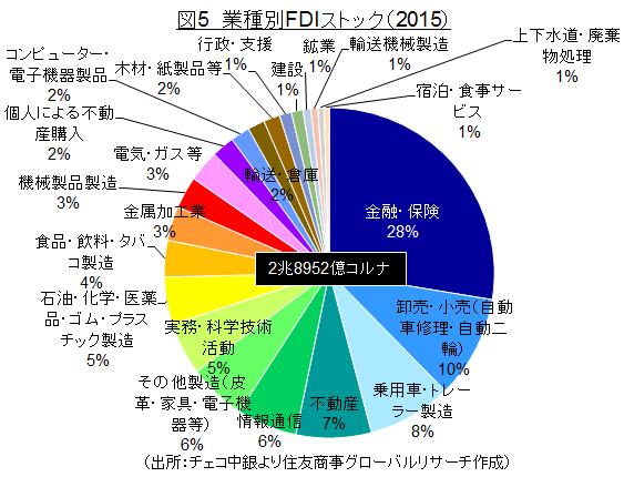 図5 業種別FDIストック(2015)(出所:チェコ中銀より住友商事グローバルリサーチ作成)