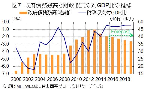 図7 政府債務残高と財政収支の対GDP比の推移(出所:IMF, WEOより住友商事グローバルリサーチ作成)