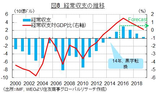 図8 経常収支の推移(出所:IMF, WEOより住友商事グローバルリサーチ作成)