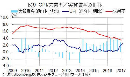 図9 CPI/失業率/実質賃金の推移(出所:Bloombergより住友商事グローバルリサーチ作成)