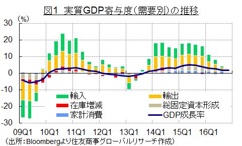 図1 実質GDP寄与度(需要別)の推移(出所:Bloombergより住友商事グローバルリサーチ作成)
