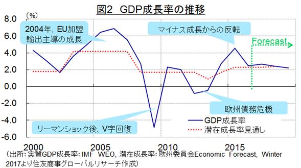 図2 GDP成長率の推移(出所:実質GDP成長率:IMF WEO, 潜在成長率:欧州委員会Economic Forecast, Winter 2017より住友商事グローバルリサーチ作成)