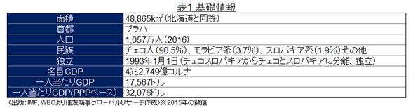 表1 基礎情報(出所:IMF, WEOより住友商事グローバルリサーチ作成)※2015年の数値