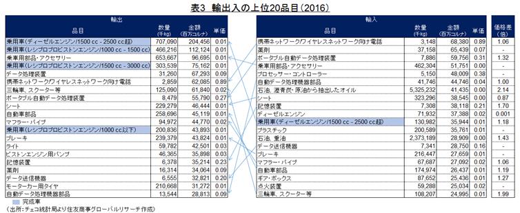 表3 輸出入の上位20品目(2016)(出所:チェコ統計局より住友商事グローバルリサーチ作成)