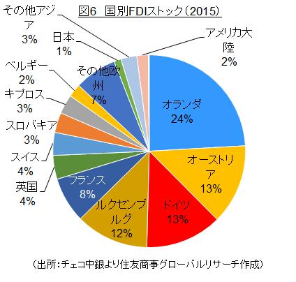図6 国別FDIストック(2015)(出所:チェコ中銀より住友商事グローバルリサーチ作成)