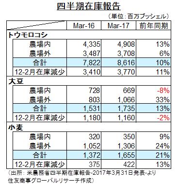 米農務省:作付意向面積および四半期在庫