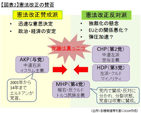 【図表2】憲法改正の賛否(出所:各種報道等を基にSCGR作成)