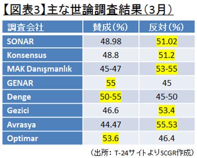 【図表3】主な世論調査結果(3月)(出所: T-24サイトよりSCGR作成)