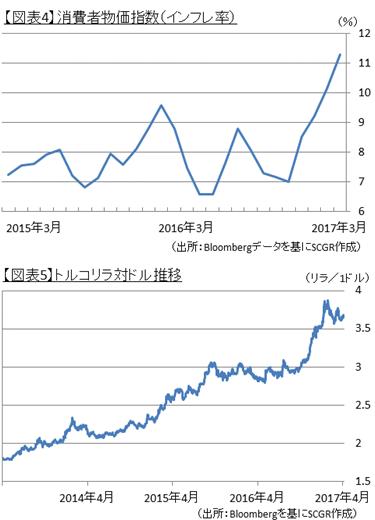 【図表4】消費者物価指数(インフレ率)、【図表5】トルコリラ対ドル推移(出所:Bloombergデータを基にSCGR作成)