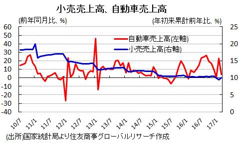 2017年中国経済:第1四半期好調、政府主導・民間回復