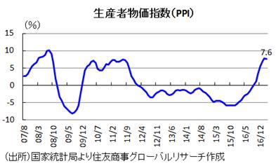 生産者物価指数(PPI)(出所)国家統計局より住友商事グローバルリサーチ作成