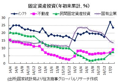 固定資産投資(年初来累計、%)出所)国家統計局より住友商事グローバルリサーチ作成