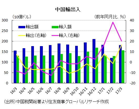 中国輸出入(出所)中国税関総署より住友商事グローバルリサーチ作成