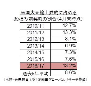 米国大豆輸出成約に占める船積み前契約の割合(4月末時点)(出所:米農務省より住友商事グローバルリサーチ作成)