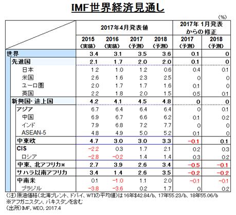 IMF世界経済見通し(出所)IMF, WEO, 2017.4より住友商事グローバルリサーチ作成