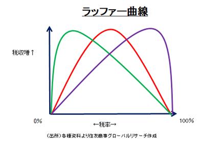 ラッファー曲線 (出所)各種資料より住友商事グローバルリサーチ作成