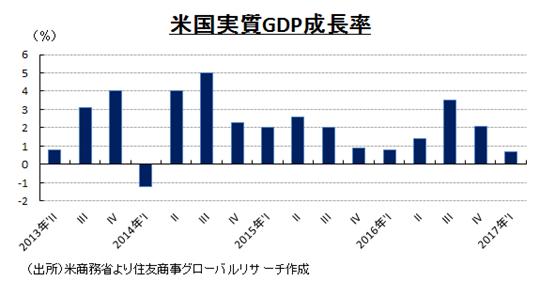 米国実質GDP成長率 (出所)米商務省より住友商事グローバルリサーチ作成