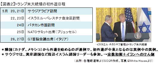 【図表2】トランプ米大統領の初外遊日程(出所:各種報道等よりSCGR作成、写真はWhite Houseより)