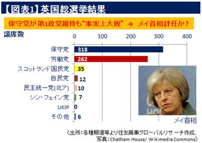 【図表1】 英国総選挙結果(出所:各種報道等より住友商事グローバルリサーチ作成、写真:Chatham House/ Wikimedia Commons)