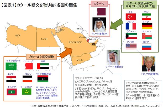カタール断交の背景とその影響について