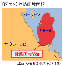 【図表2】陸路国境閉鎖(出所:各種報道等よりSCGR作成)
