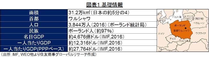 図表1 基礎情報 (出所:IMF, WEO他より住友商事グローバルリサーチ作成)
