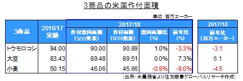 米農務省:作付面積および四半期在庫