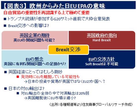 【図表3】 欧州からみた日EU EPAの意味(出所:各種報道等より住友商事グローバルリサーチ作成)