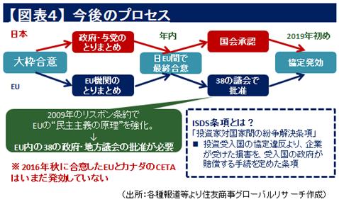 【図表4】今後のプロセス(出所:各種報道等より住友商事グローバルリサーチ作成)