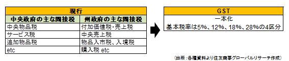 GST(出所:各種資料より住友商事グローバルリサーチ作成)