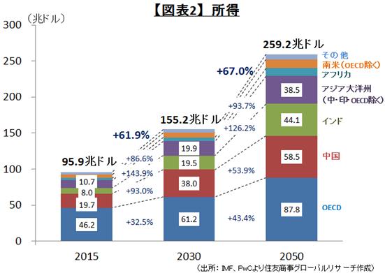【図表2】所得(出所: IMF、PwCより住友商事グローバルリサーチ作成)