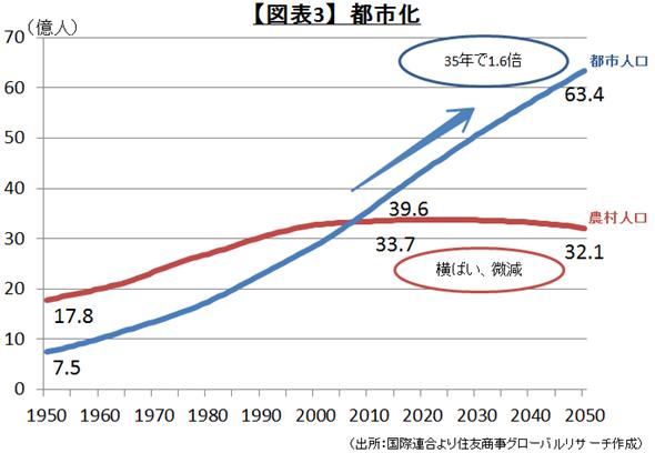 【図表3】都市化(出所:国際連合より住友商事グローバルリサーチ作成)