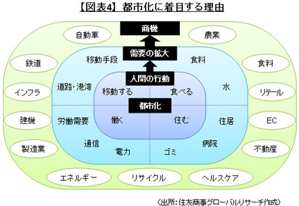 【図表4】都市化に着目する理由(出所:住友商事グローバルリサーチ作成)