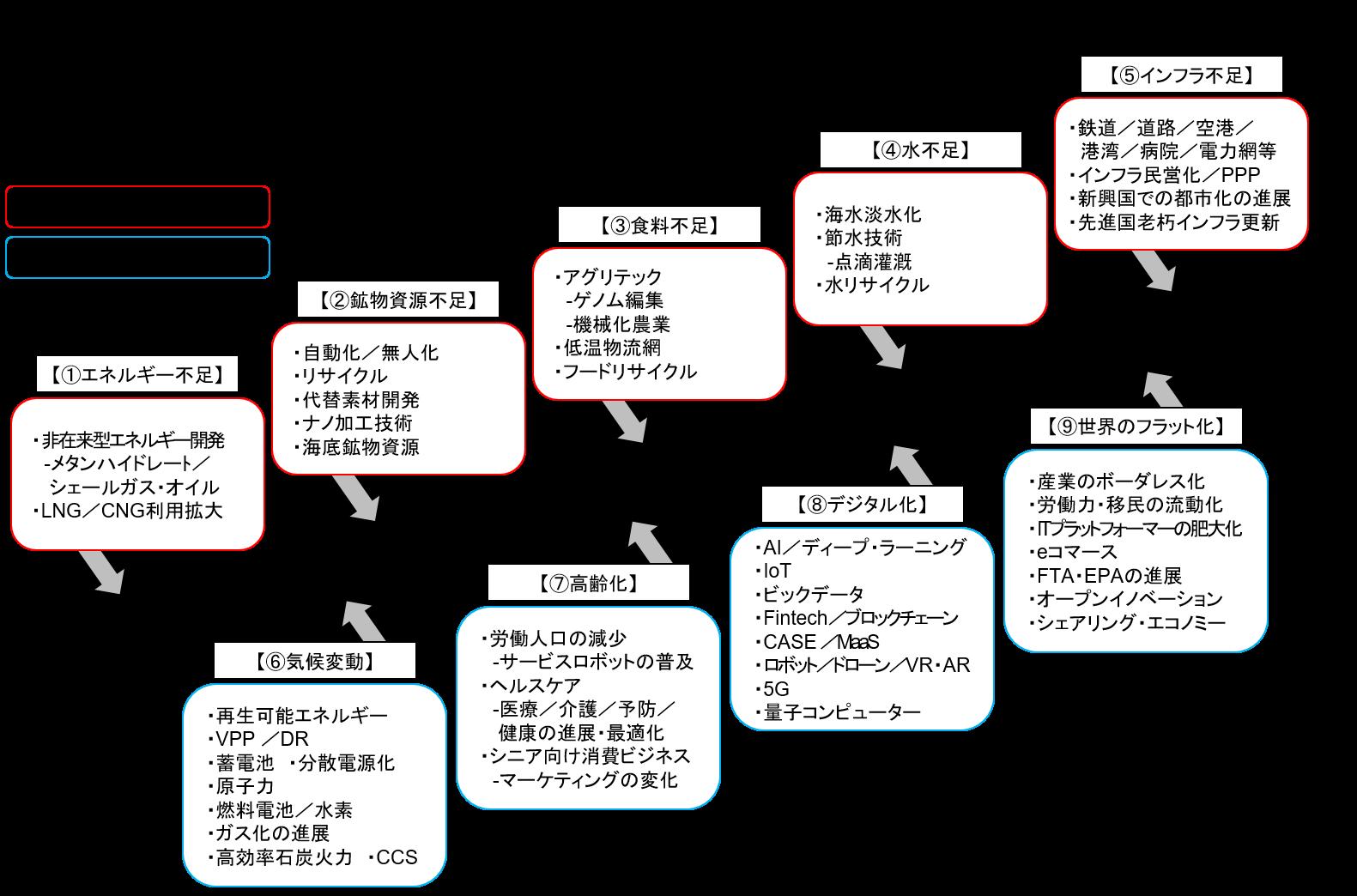 【図表5】産業メガトレンドの全体像(出所:IMF、WBその他未来予測関連レポート等より住友商事グローバルリサーチ作成)