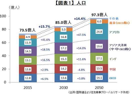 【図表1】人口(出所:国際連合より住友商事グローバルリサーチ作成)