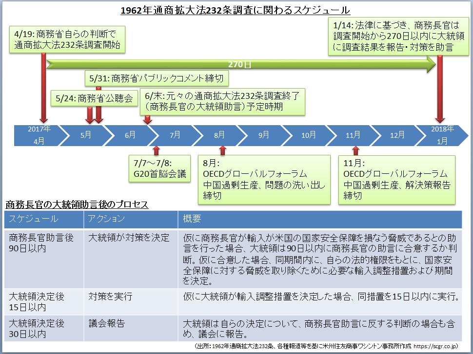 米通商政策:中国の過剰生産問題、トランプ政権はいかに対応するか