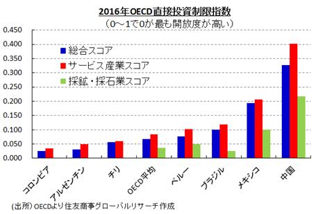 2016年OECD直接投資制限指数 (出所)OECDより住友商事グローバルリサーチ作成