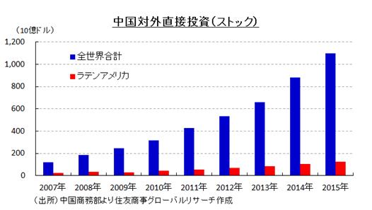 中国対外直接投資(ストック)(出所)中国商務部より住友商事グローバルリサーチ作成