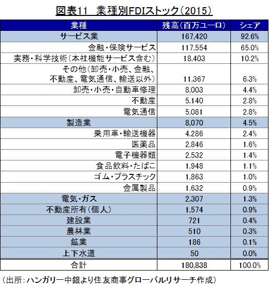 図表11 業種別FDIストック(2015) (出所:ハンガリー中銀より住友商事グローバルリサーチ作成)
