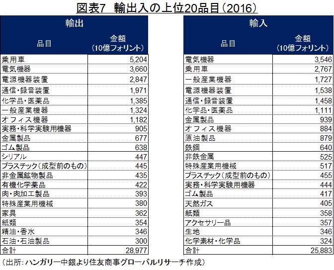 図表7 輸出入の上位20品目(2016) (出所:ハンガリー中銀より住友商事グローバルリサーチ作成)