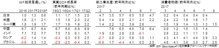 マクロ経済指標一覧(出所:IMF、Bloombergより住友商事グローバルリサーチ作成)
