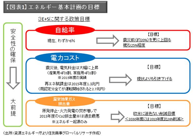 日本のエネルギー政策(電力を中心として)