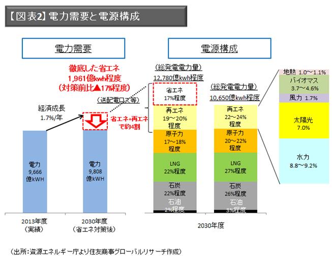 【図表2】電力需要と電源構成(出所:資源エネルギー庁より住友商事グローバルリサーチ作成)