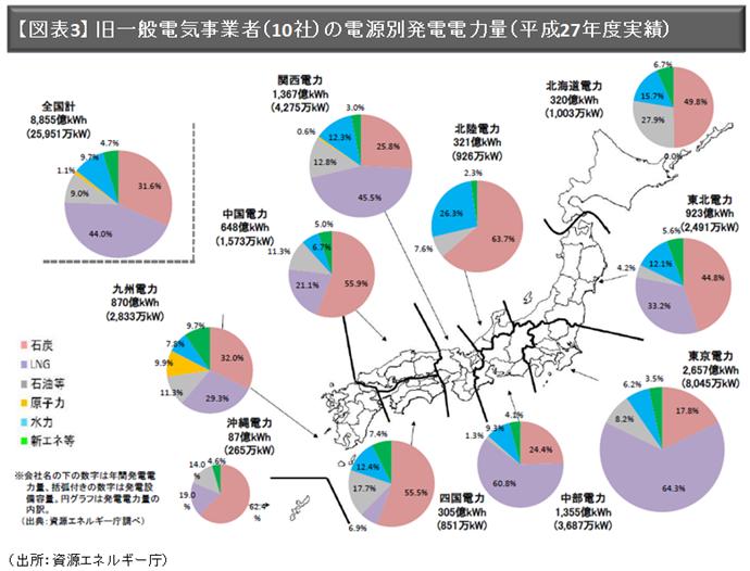 【図表3】 旧一般電気事業者(10社)の電源別発電電力量(平成27年度実績)(出所:資源エネルギー庁)