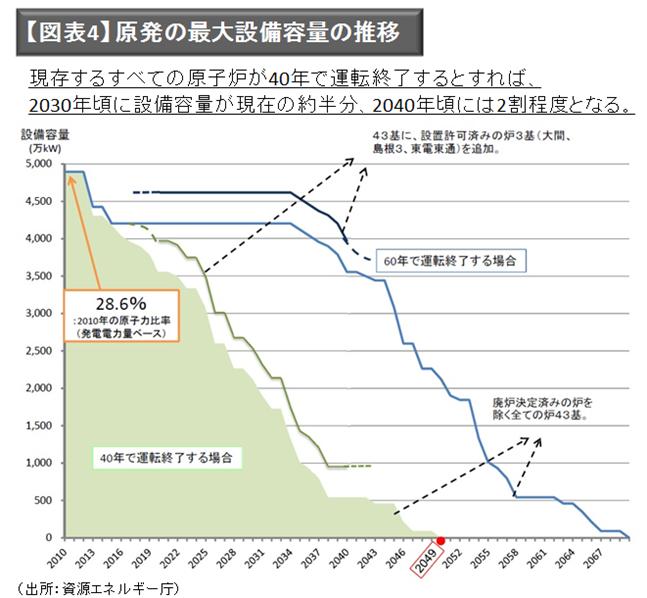 【図表4】 原発の最大設備容量の推移(出所:資源エネルギー庁)