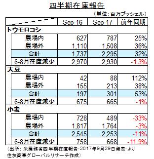 米農務省:四半期在庫